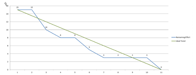 Agile Ideas How To Create A Burndown Chart In Excel