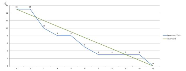 Sprint Burndown Chart Template Xlsx Excel000238 Png