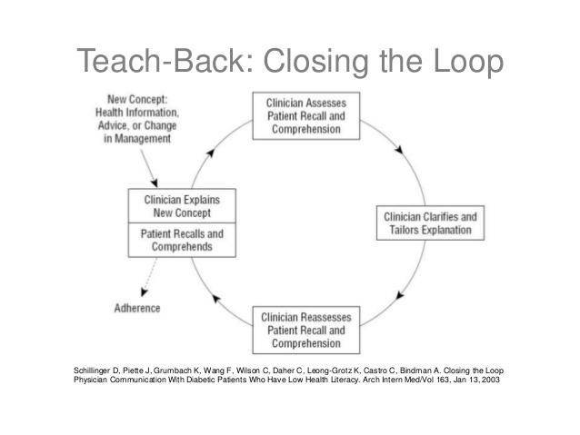 Closing the Loop on Communication